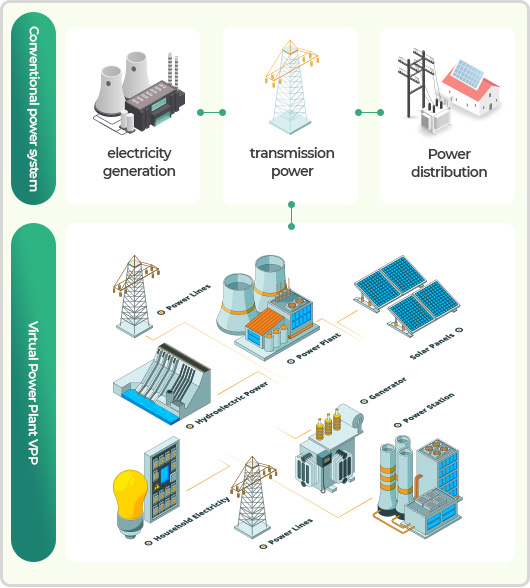 Virtual Power Plant - Energy Trading - Service - NURI TelecomNURI Telecom
